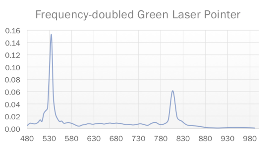 GreenLaserPointerSpectrum
