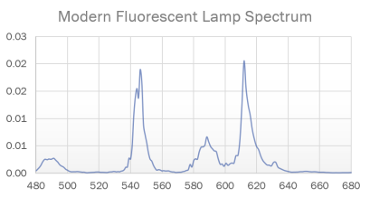 ModernFluorescentLampSpectrum